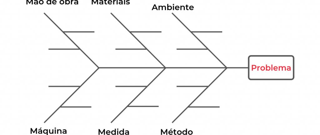 Diagrama de Causa e Efeito (Ishikawa) na Prática